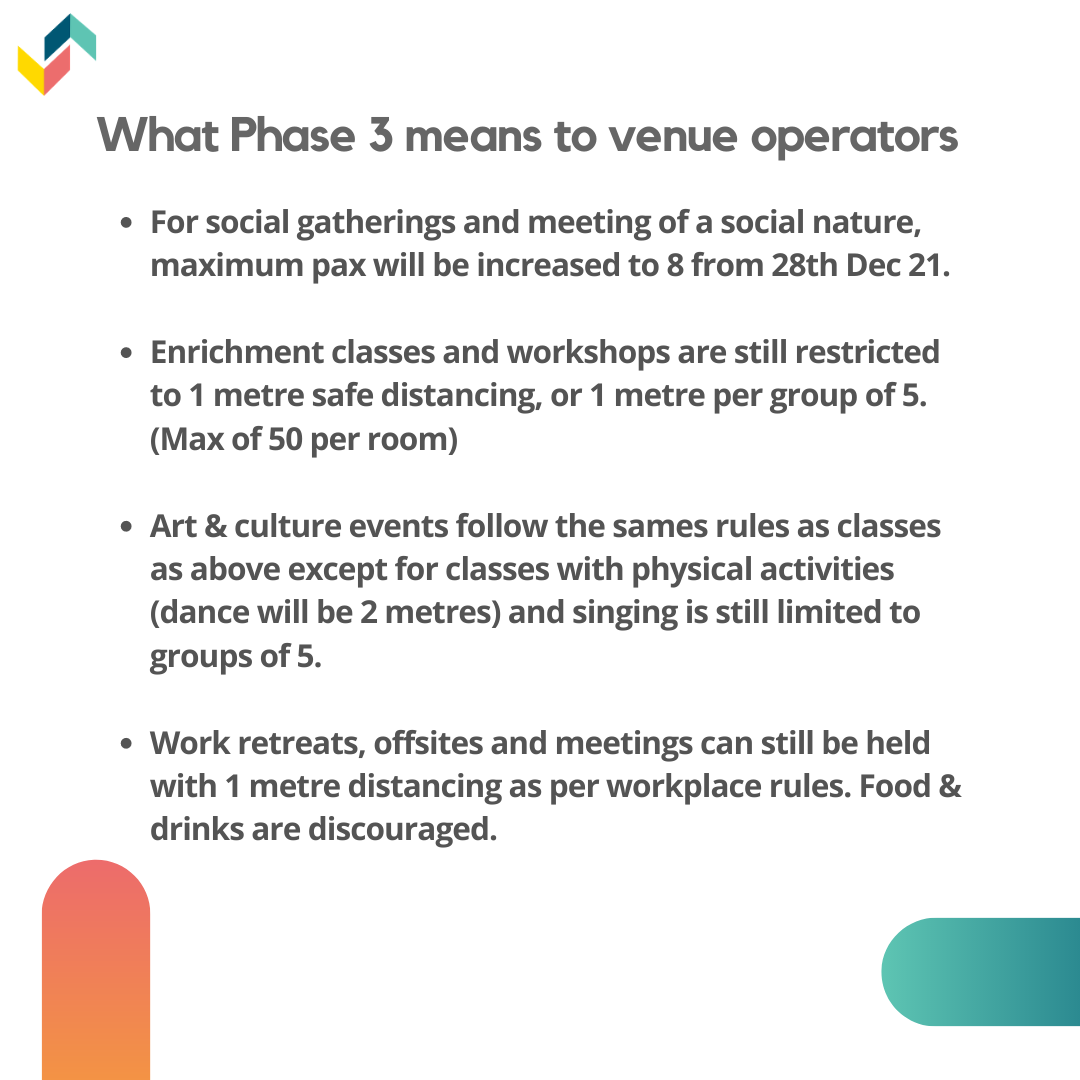 What Phase 3 means for venue operators